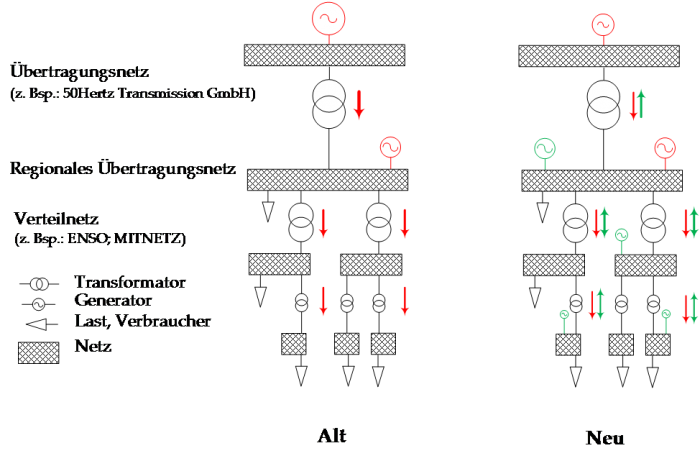 Grundsätzliche Struktur des elektrischen Energieversorgungsnetzes bei Einspeisung erneuerbarer Energien